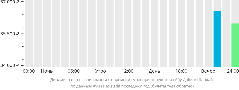 Динамика цен в зависимости от времени вылета из Абу-Даби в Шанхай