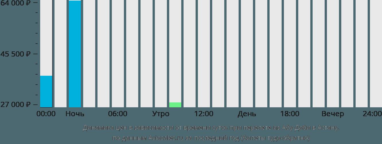 Динамика цен в зависимости от времени вылета из Абу-Даби в Астану