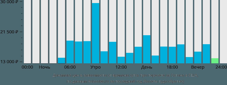 Динамика цен в зависимости от времени вылета из Остина в США