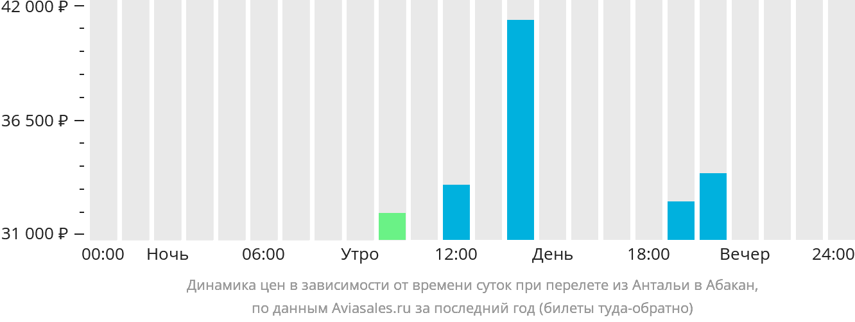 Динамика цен в зависимости от времени вылета из Антальи в Абакан