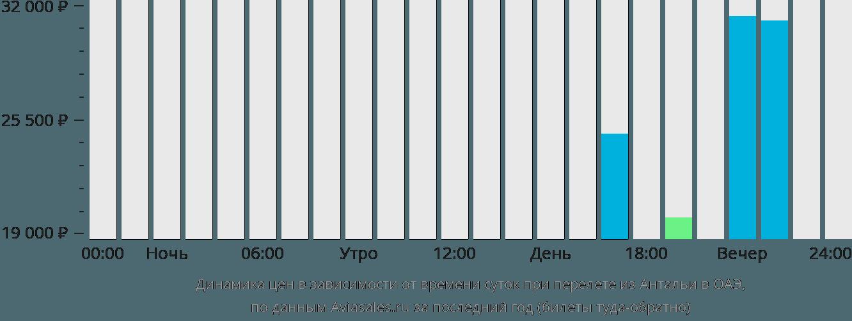 Динамика цен в зависимости от времени вылета из Антальи в ОАЭ