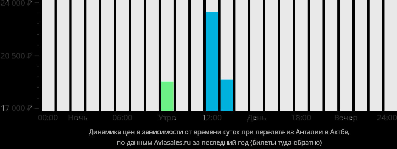 Динамика цен в зависимости от времени вылета из Антальи в Актюбинск