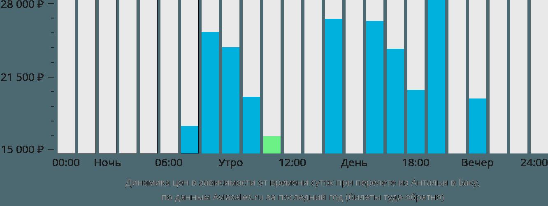 Динамика цен в зависимости от времени вылета из Антальи в Баку