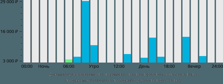 Динамика цен в зависимости от времени вылета из Антальи на Кипр