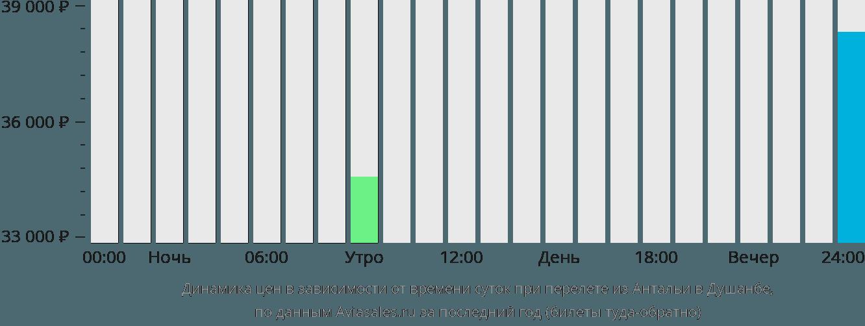 Динамика цен в зависимости от времени вылета из Антальи в Душанбе