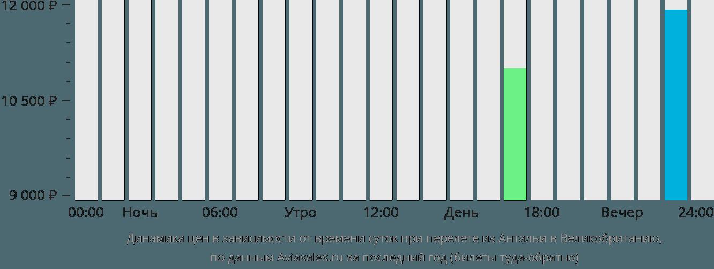 Динамика цен в зависимости от времени вылета из Антальи в Великобританию