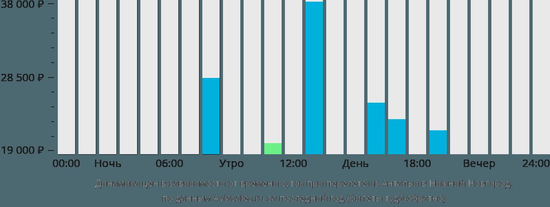 Динамика цен в зависимости от времени вылета из Антальи в Нижний Новгород