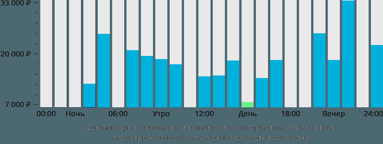 Динамика цен в зависимости от времени вылета из Антальи в Киев