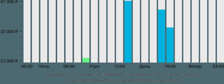 Динамика цен в зависимости от времени вылета из Антальи в Караганду
