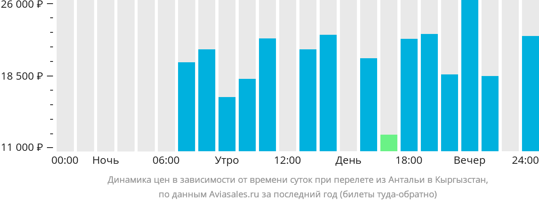 Динамика цен в зависимости от времени вылета из Антальи в Кыргызстан