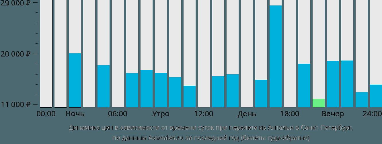 Динамика цен в зависимости от времени вылета из Антальи в Санкт-Петербург