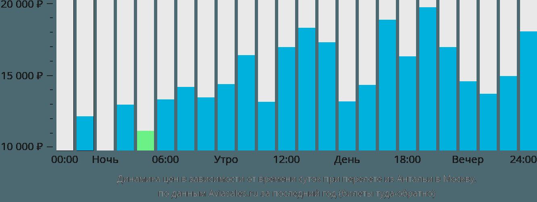 Динамика цен в зависимости от времени вылета из Антальи в Москву