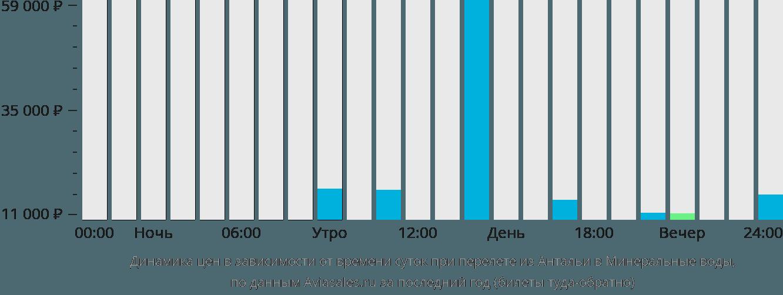Динамика цен в зависимости от времени вылета из Антальи в Минеральные воды