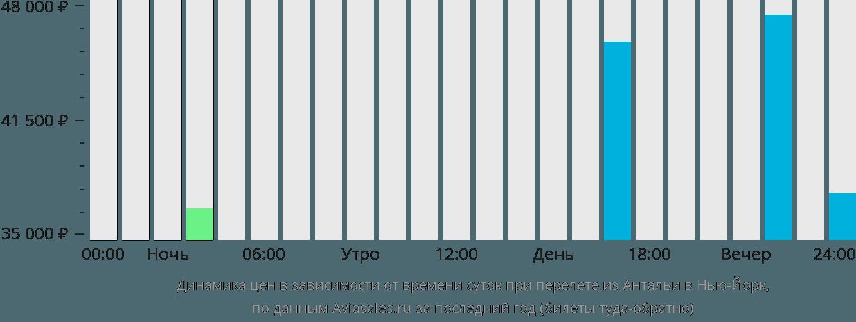 Динамика цен в зависимости от времени вылета из Антальи в Нью-Йорк