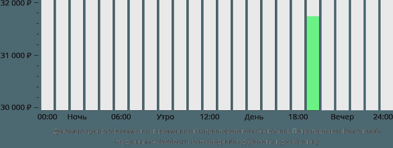 Динамика цен в зависимости от времени вылета из Антальи в Петропавловск-Камчатский