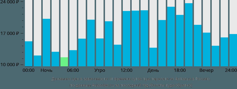 Динамика цен в зависимости от времени вылета из Антальи в Россию