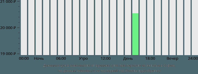 Динамика цен в зависимости от времени вылета из Антальи в Софию