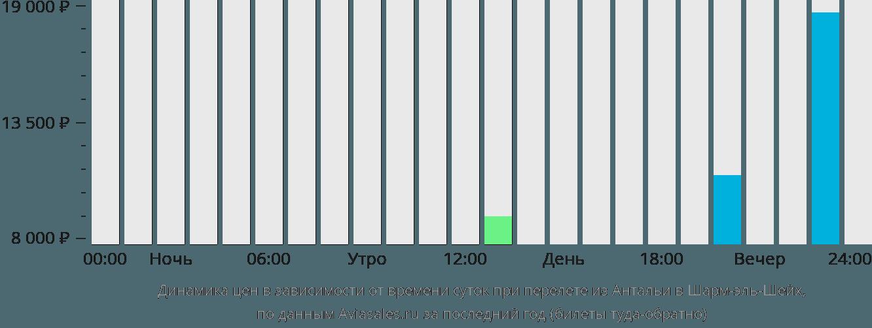 Динамика цен в зависимости от времени вылета из Антальи в Шарм-эль-Шейх