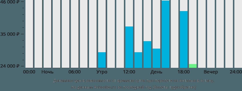Динамика цен в зависимости от времени вылета из Антальи в Астану