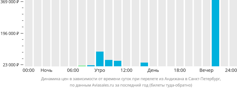 Динамика цен в зависимости от времени вылета из Андижана в Санкт-Петербург