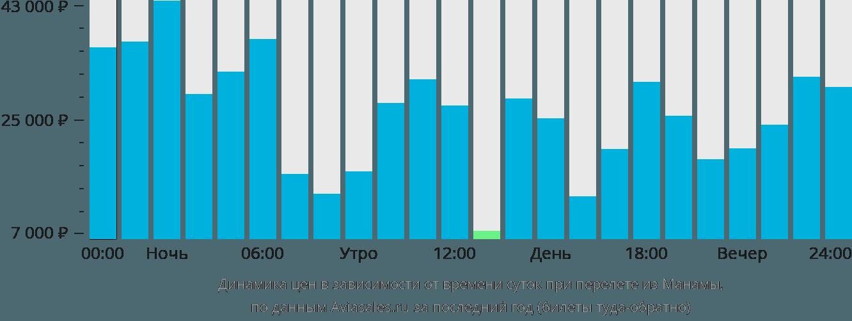 Динамика цен в зависимости от времени вылета из Манамы