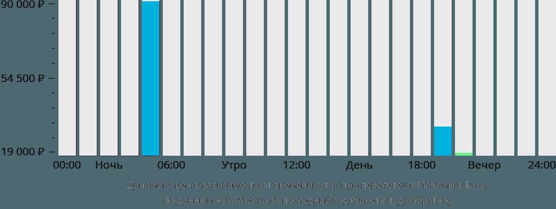 Динамика цен в зависимости от времени вылета из Манамы в Баку