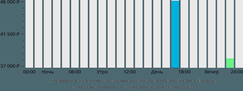 Динамика цен в зависимости от времени вылета из Манамы в Беларусь