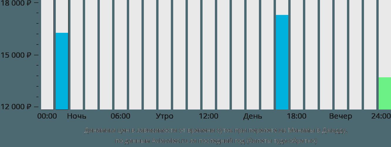 Динамика цен в зависимости от времени вылета из Манамы в Джидду