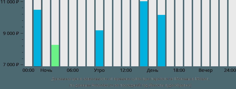 Динамика цен в зависимости от времени вылета из Манамы в Маскат