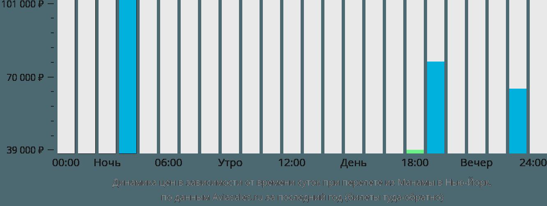 Динамика цен в зависимости от времени вылета из Манамы в Нью-Йорк
