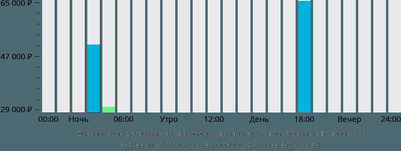 Динамика цен в зависимости от времени вылета из Манамы в Екатеринбург