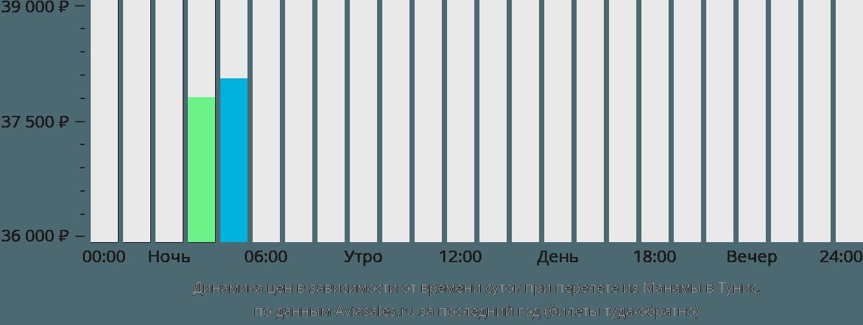 Динамика цен в зависимости от времени вылета из Манамы в Тунис