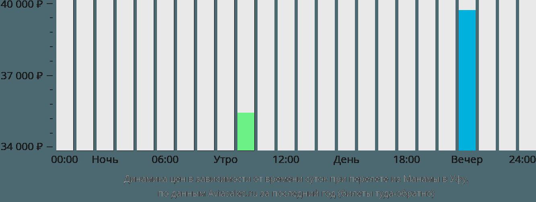 Динамика цен в зависимости от времени вылета из Манамы в Уфу