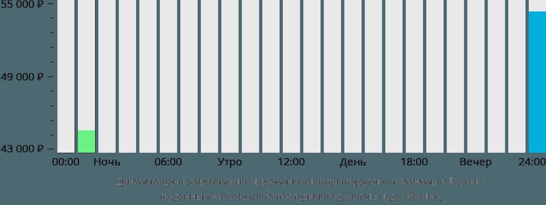 Динамика цен в зависимости от времени вылета из Манамы в Торонто