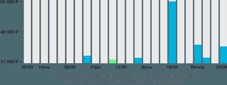 Динамика цен в зависимости от времени вылета из Баку в Амман