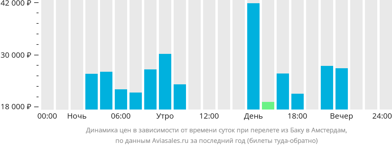 Динамика цен в зависимости от времени вылета из Баку в Амстердам