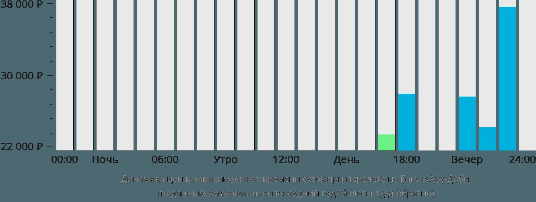 Динамика цен в зависимости от времени вылета из Баку в Абу-Даби