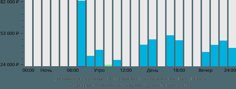 Динамика цен в зависимости от времени вылета из Баку в Бангкок