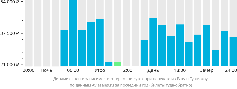 Динамика цен в зависимости от времени вылета из Баку в Гуанчжоу