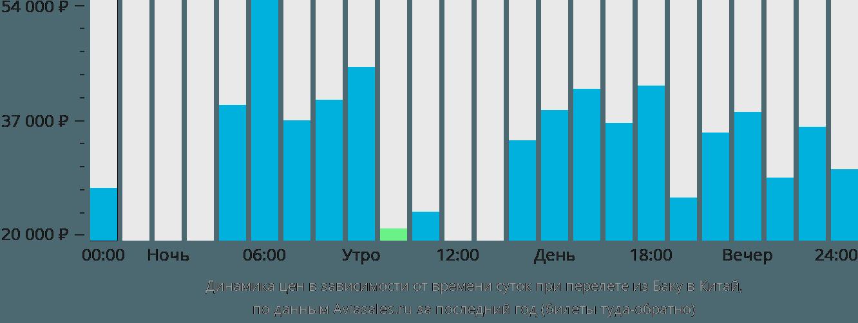 Динамика цен в зависимости от времени вылета из Баку в Китай