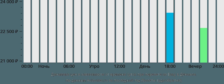 Динамика цен в зависимости от времени вылета из Баку в Денизли
