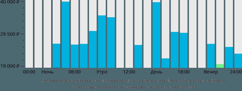 Динамика цен в зависимости от времени вылета из Баку во Франкфурт-на-Майне