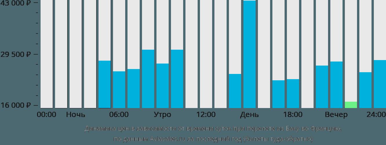 Динамика цен в зависимости от времени вылета из Баку во Францию