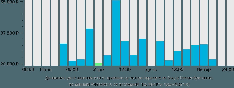 Динамика цен в зависимости от времени вылета из Баку в Великобританию