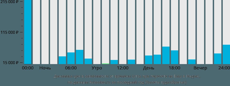 Динамика цен в зависимости от времени вылета из Баку в Индию