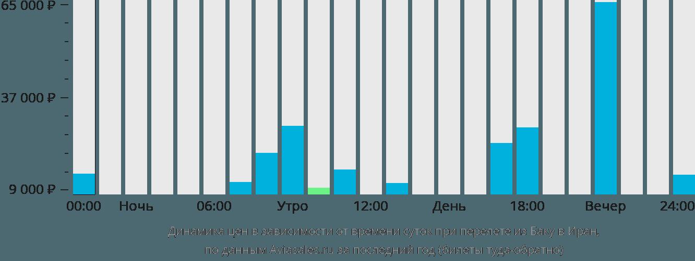 Динамика цен в зависимости от времени вылета из Баку в Иран