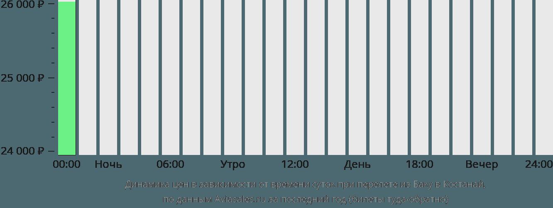 Динамика цен в зависимости от времени вылета из Баку в Костанай