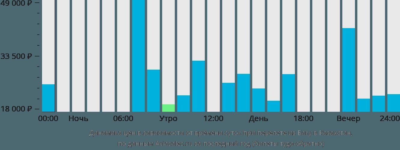 Динамика цен в зависимости от времени вылета из Баку в Казахстан