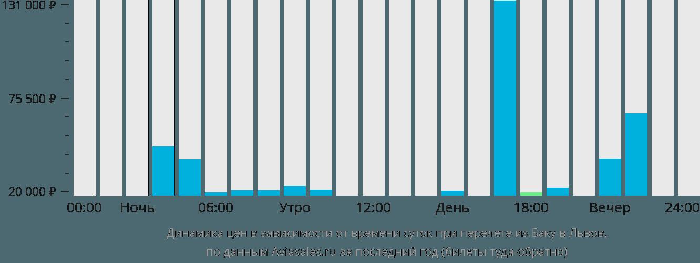 Динамика цен в зависимости от времени вылета из Баку в Львов