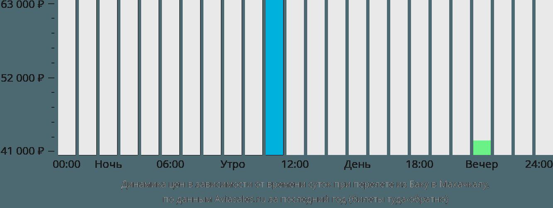 Динамика цен в зависимости от времени вылета из Баку в Махачкалу